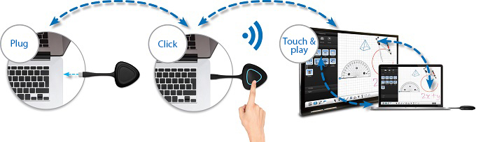 Clevershare écran interactif CLEVERTOUCH